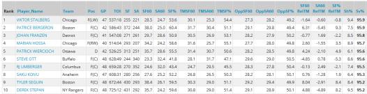 2012-13 on ice sv%