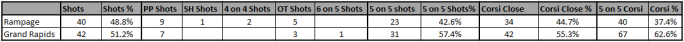 GR shot summary