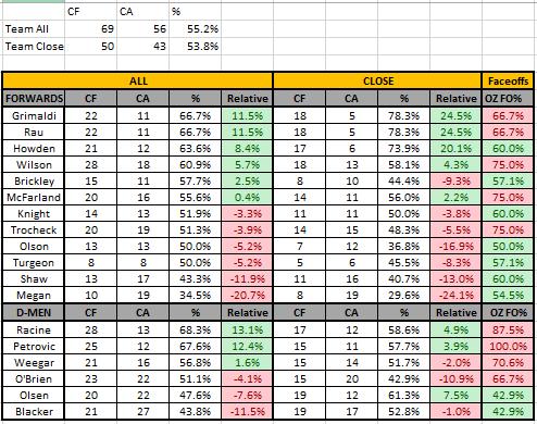 Season Finale Corsi Report
