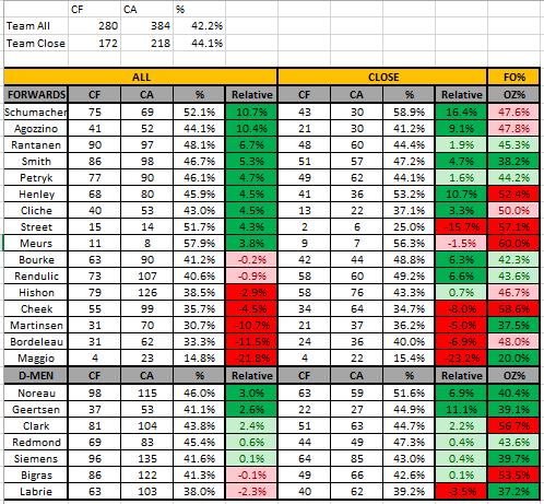 Players Summary