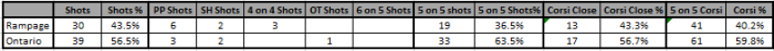 11_20 Ontario Shot summary