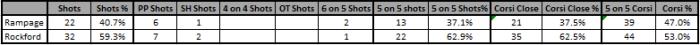 12_04 Rockford Shot Summary