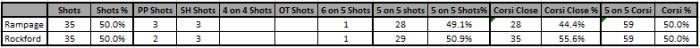 12_06 Rockford Shot Summary