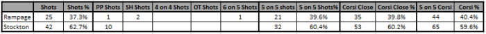 12_10 Stockton Shot summary