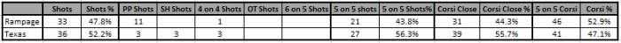 12_13 Texas Shot summary