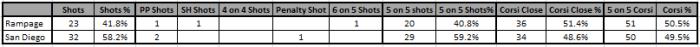 01_03 Shot Summary