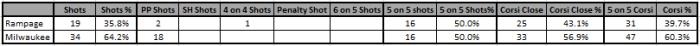 01_15_16 shots Summary