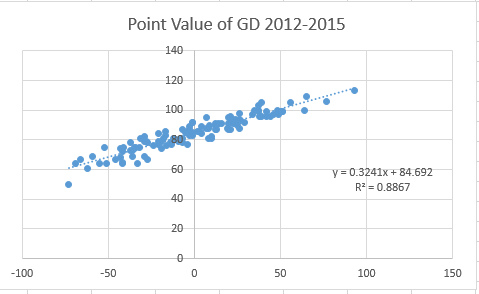 point value of GD