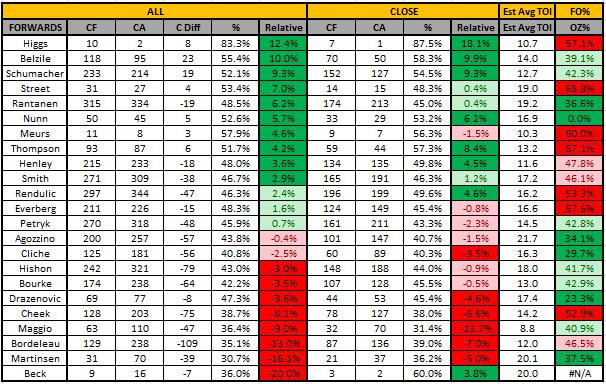 2015-16 Forwards Summary
