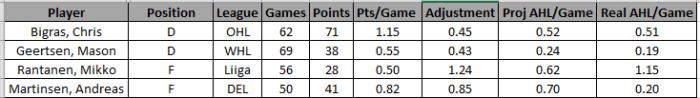 last-year-rookies