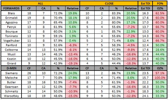 2017_10_07_Player Summary